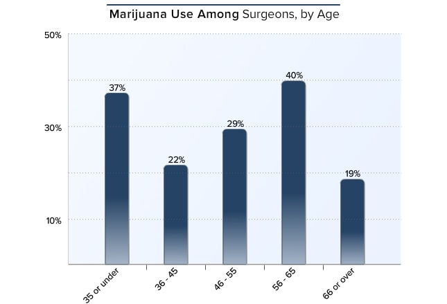 Marijuana use peaks in the youngest age group (37%) and in those aged 56-65 (40%). Lowest use is in surgeons ...