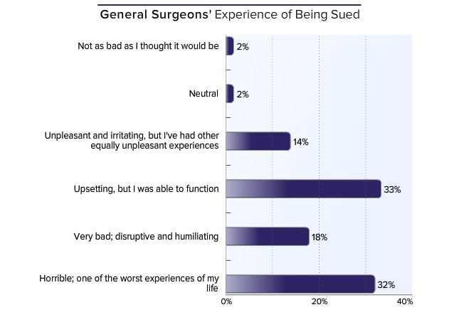 ... one half of general surgeon respondents chose the most negative options: very bad (18%) or horrible—one of the worst experiences of their lives (32%).