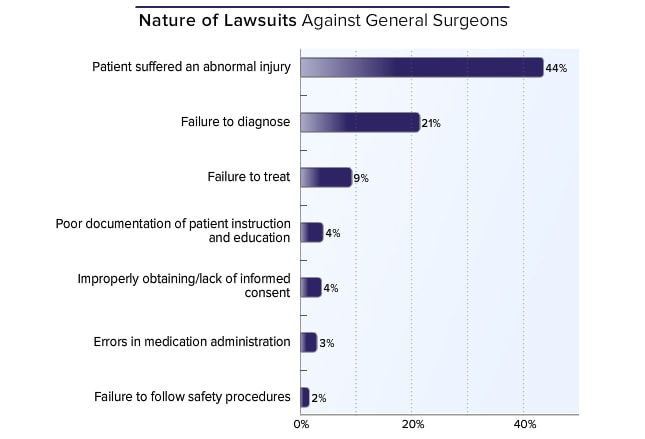 a report on the profession of general surgeons General surgery is a surgical specialty that focuses on abdominal contents including esophagus, stomach, small bowel the overall responsibility for trauma care falls under the auspices of general surgery some general surgeons obtain advanced training in this field.