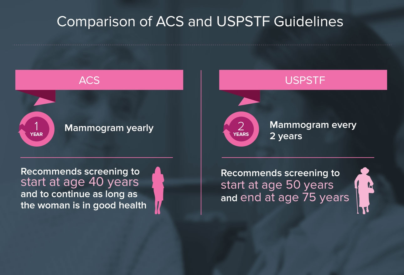 Recommended screening tests for breast cancer