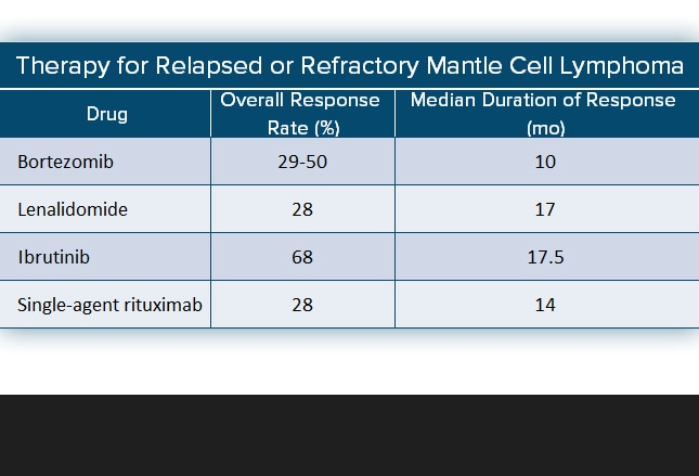 Mantle Cell Lymphoma Diagnosis And Differentiation