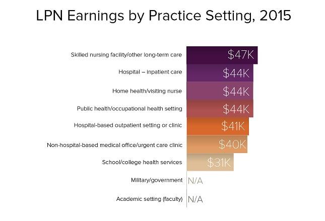 Medscape RN/LPN Salary Report 2016