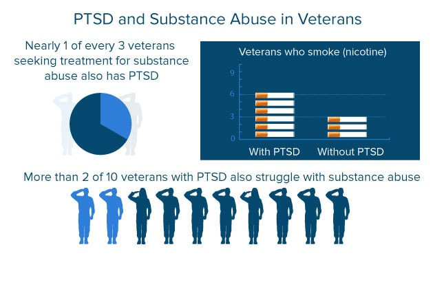 the prevalence of sexual trauma among us veterans On 26 june 2013, rep dina titus (d, nv-1) introduced into the united states house of representatives the bill to amend title 38, united states code, to provide veterans with counseling and treatment for sexual trauma that occurred during inactive duty training (hr 2527 113th congress.