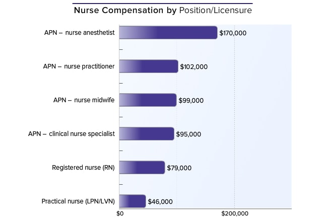 medscape nurse salary report 2015, Human Body