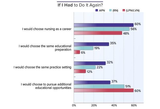 medscape nurse salary report 2015, Cephalic Vein