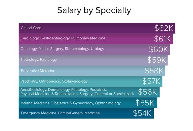 residents salary & debt report 2016, Human Body