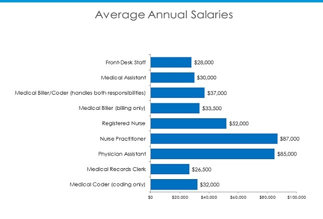 clinical and office staff salary report 2015, Human body