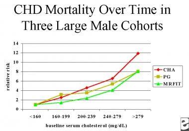Relative risk of coronary heart disease (CHD) mort