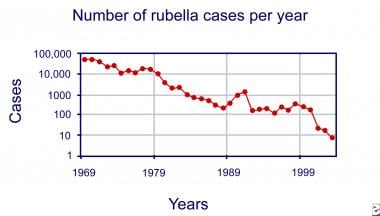 Number of rubella cases per year.