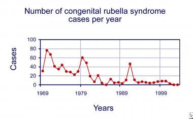 Number of congenital rubella syndrome cases per ye