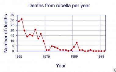 Deaths from rubella per year.