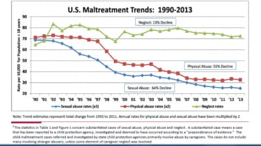 US Maltreatment Trends, 1990-2013. Courtesy of Dav
