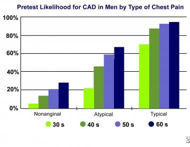 The risk of coronary artery disease (CAD) can quic
