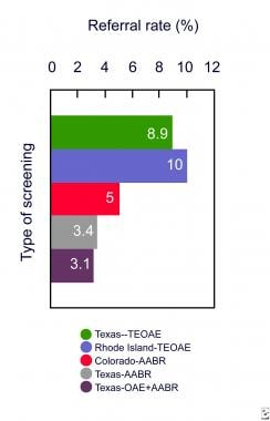 Referral rates of screening programs in Texas, Col