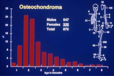 Solitary osteochondroma. Anatomic and age distribu