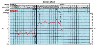 Basal body temperature (BBT) chart.