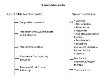 Subacute myocarditis treatment flowchart.
