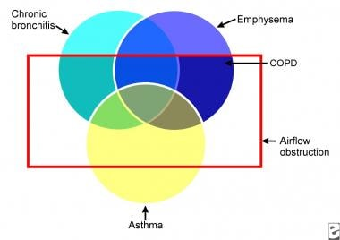 A Venn diagram shows that chronic obstructive pulm