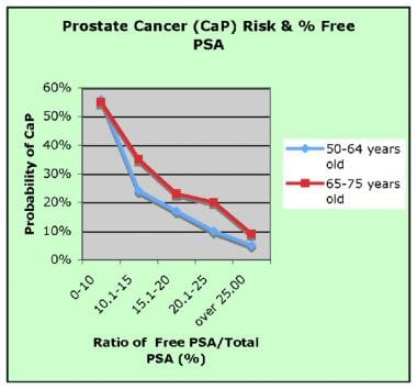 Probability of prostate cancer (CaP) in relation t