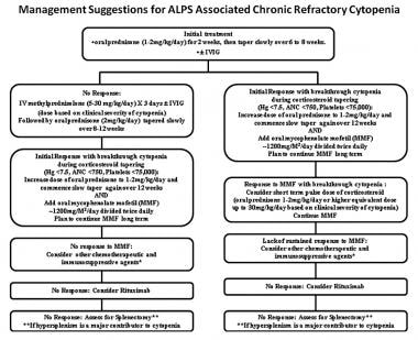Suggested treatment algorithm for patients with au