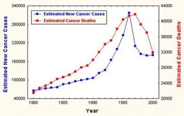 Estimated incidence of and mortality from prostate