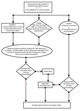 Flowsheet for management of blood/body fluid expos
