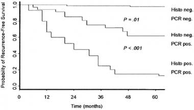 Survival rates of negative sentinel lymph node ver