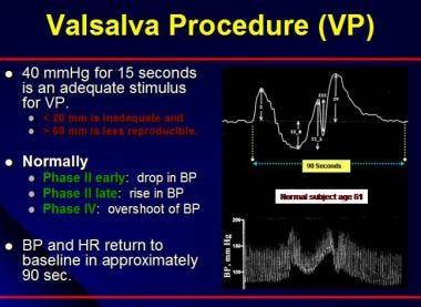Valsalva procedure (VP). BP = blood pressure; HR =