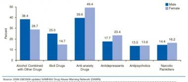 Emergency department visits for drug-related suici