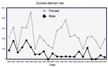 Attempted suicide rates in males and females in a