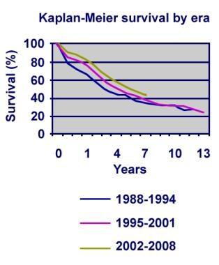 Pediatric lung transplantation actuarial survival