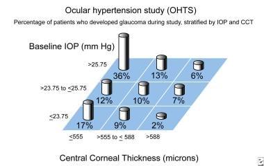 Ocular hypertension study (OHTS). Percentage of pa