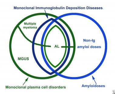 Immunoglobulin Related Amyloidosis Background
