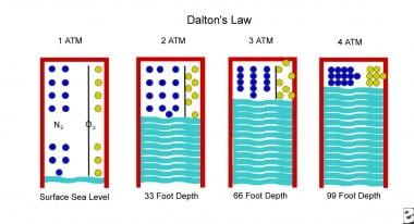 Illustration of Dalton gas law. As an individual d