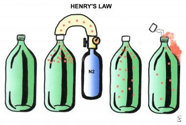 Illustration of Henry gas law. If nitrogen is adde