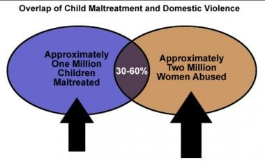 Overlap of child maltreatment and domestic violenc