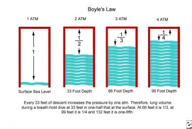 The Boyle gas law. Every 33 ft of descent increase