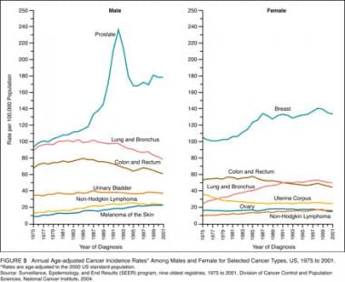 American Cancer Society: 2005 statistics.
