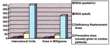 Comparison of the recommended daily allowance (RDA