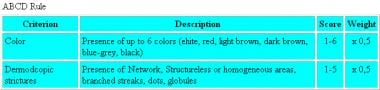 ABCD rule of dermoscopy. Color and different struc