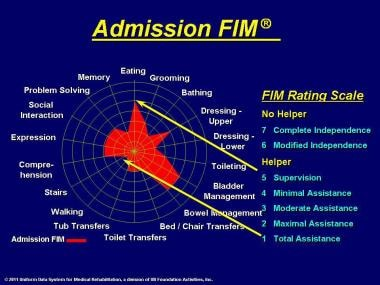 Admission FIM® instrument rating.