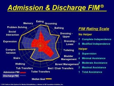 Admission and discharge FIM® instrument rating.
