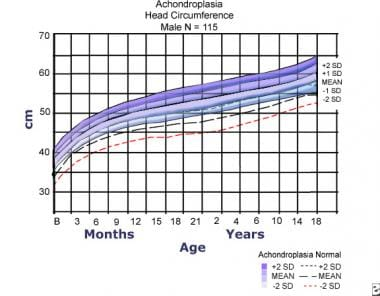Head circumference for males with achondroplasia c