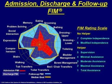 Admission, discharge, and follow-up FIM® instrumen