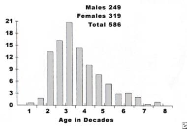 Distribution of giant cell tumors according to age