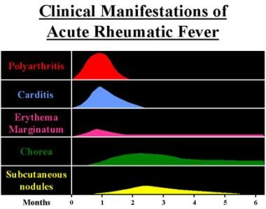 Clinical manifestations and time course.