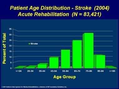 Patient age distribution for stroke from 2004.
