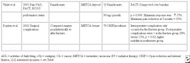 Continuation of the summary of quality-of-life (QO