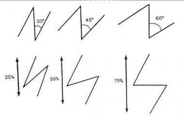 Scar revision. Relationship between angle and cent
