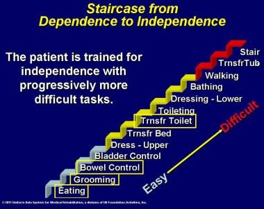 Staircase from dependence to independence. Certain